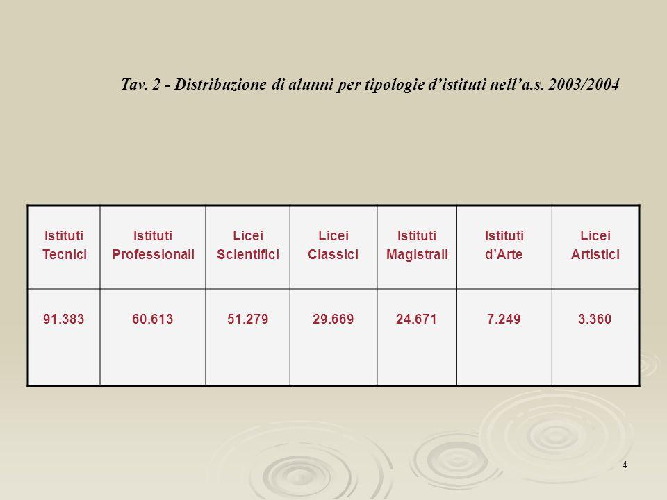 4 Tav. 2 - Distribuzione di alunni per tipologie distituti nella.s. 2003/2004 Istituti Tecnici Istituti Professionali Licei Scientifici Licei Classici
