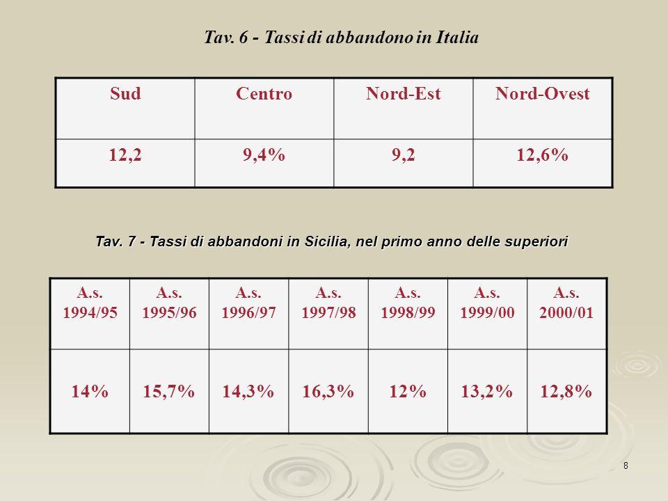 8 Tav. 6 - Tassi di abbandono in Italia SudCentroNord-EstNord-Ovest 12,29,4%9,212,6% Tav. 7 - Tassi di abbandoni in Sicilia, nel primo anno delle supe