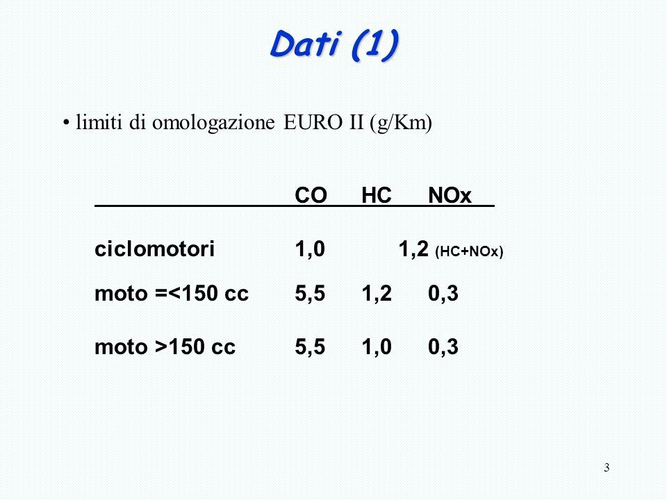 3 Dati (1) limiti di omologazione EURO II (g/Km) COHCNOx ciclomotori1,0 1,2 (HC+NOx) moto =<150 cc5,51,20,3 moto >150 cc5,51,00,3