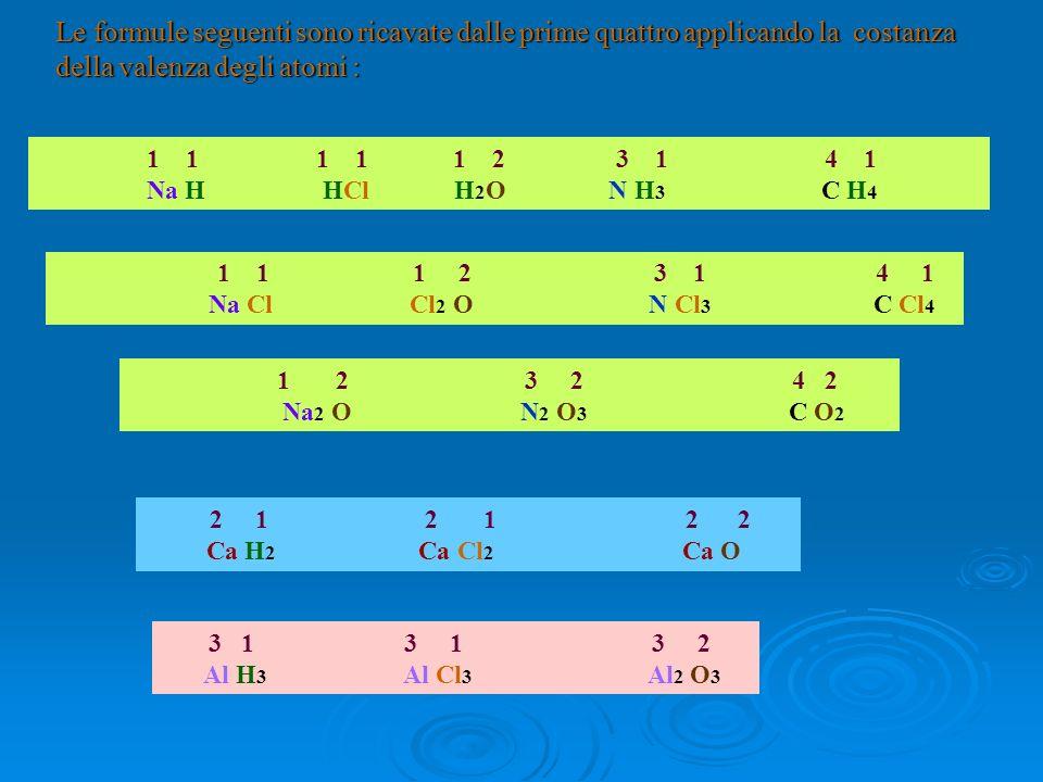 Le formule seguenti sono ricavate dalle prime quattro applicando la costanza della valenza degli atomi : 1 1 1 1 1 2 3 1 4 1 Na H HCl H 2 O N H 3 C H