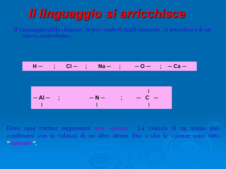 Il linguaggio si arricchisce Il linguaggio si arricchisce Il linguaggio della chimica, dopo i simboli degli elementi, si arricchisce di un nuovo simbo
