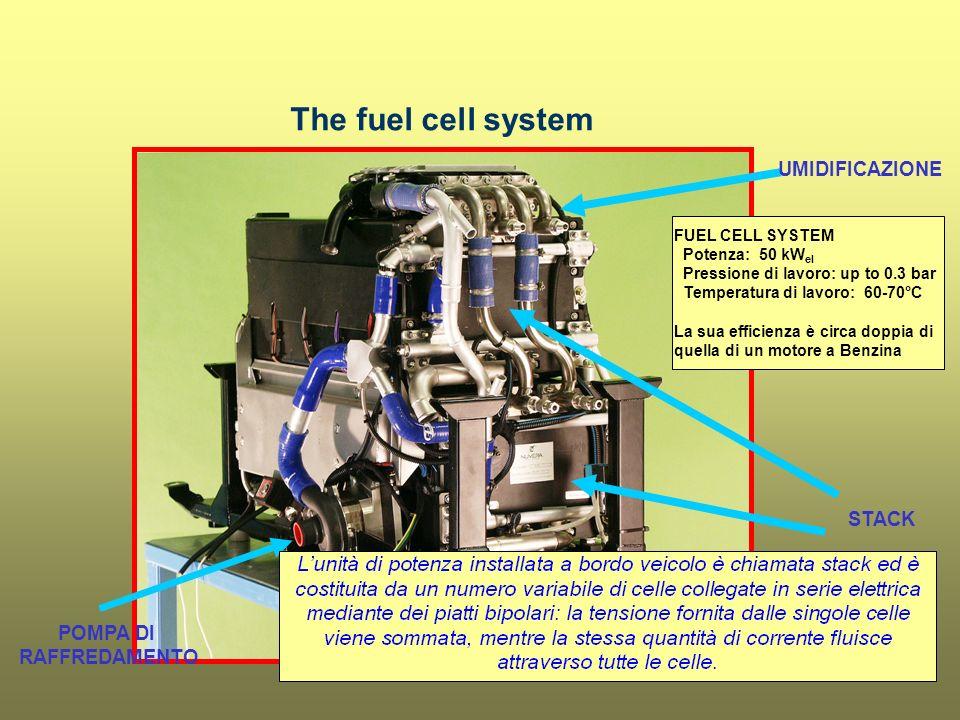 UMIDIFICAZIONE STACK POMPA DI RAFFREDAMENTO FUEL CELL SYSTEM Potenza: 50 kW el Pressione di lavoro: up to 0.3 bar Temperatura di lavoro: 60-70°C La su