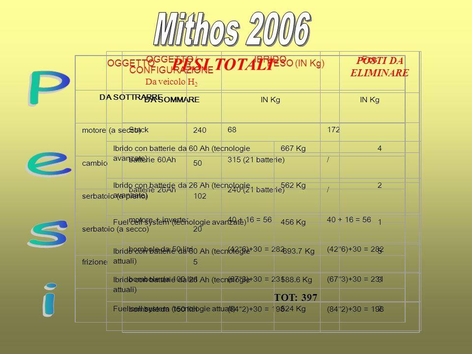 OGGETTO / CONFIGURAZIONE Da veicolo H 2 IBRIDOFcs DA SOMMAREIN Kg Stack68172 batterie 60Ah315 (21 batterie)/ batterie 26Ah240 (21 batterie)/ motore +