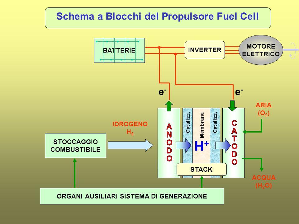 Schema a Blocchi del Propulsore Fuel Cell STOCCAGGIO COMBUSTIBILE ORGANI AUSILIARI SISTEMA DI GENERAZIONE IDROGENO H 2 e-e- e-e- H+H+ ARIA (O 2 ) ACQU