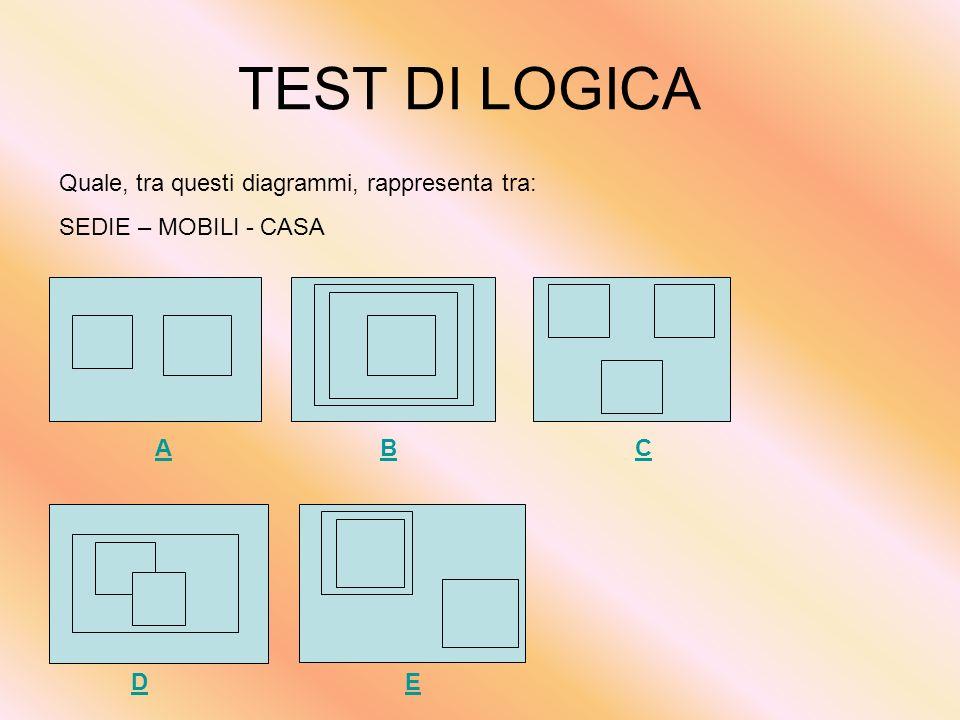 TEST DI LOGICA Quale, tra questi diagrammi, rappresenta tra: ARANCE – AGRUMI – FRUTTI AA BCBC D EDE