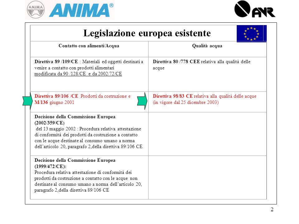 2 Legislazione europea esistente Contatto con alimenti/AcquaQualità acqua Direttiva 89 /109/CE : Materiali ed oggetti destinati a venire a contatto con prodotti alimentari modificata da 90 /128/CE e da 2002/72/CE Direttiva 80 /778 CEE relativa alla qualità delle acque Direttiva 89/106 /CE Prodotti da costruzione e M/136 giugno 2001 Direttiva 98/83 CE relativa alla qualità delle acque (in vigore dal 25 dicembre 2003) Decisione della Commissione Europea (2002/359/CE ) del 13 maggio 2002 : Procedura relativa attestazione di conformità dei prodotti da costruzione a contatto con le acque destinate al consumo umano a norma dellarticolo 20, paragrafo 2,della direttiva 89/106 CE Decisione della Commissione Europea (1999/472/CE): Procedura relativa attestazione di conformità dei prodotti da costruzione a contatto con le acque non destinate al consumo umano a norma dellarticolo 20, paragrafo 2,della direttiva 89/106 CE