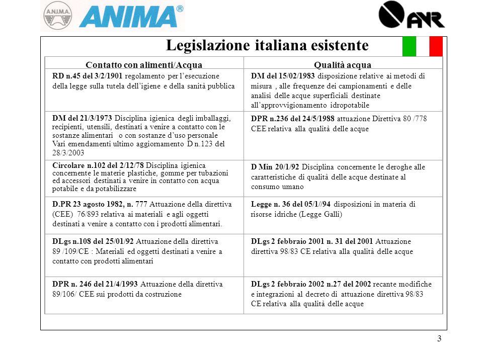 3 Contatto con alimenti/AcquaQualità acqua Legislazione italiana esistente RD n.45 del 3/2/1901 regolamento per lesecuzione della legge sulla tutela d