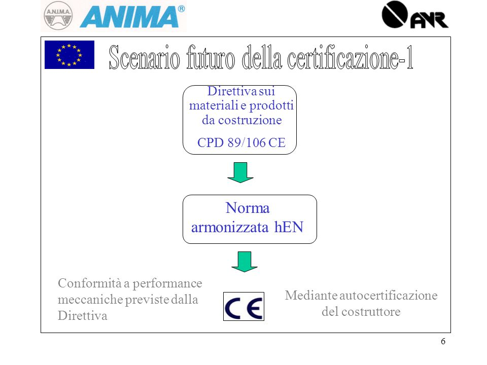 6 Direttiva sui materiali e prodotti da costruzione CPD 89/106 CE Norma armonizzata hEN Mediante autocertificazione del costruttore Conformità a performance meccaniche previste dalla Direttiva
