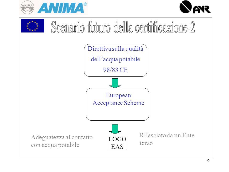 9 Direttiva sulla qualità dellacqua potabile 98/83 CE LOGO EAS European Acceptance Scheme Rilasciato da un Ente terzo Adeguatezza al contatto con acqua potabile