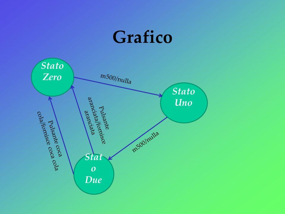 Grafico Stato Uno Stato Zero Stat o Due m500/nulla Pulsante aranciata/fornisce aranciata Pulsante coca cola/fornisce coca cola