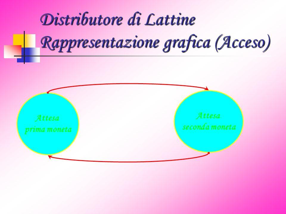 Distributore di Lattine Rappresentazione grafica (Acceso) Attesa prima moneta Attesa seconda moneta