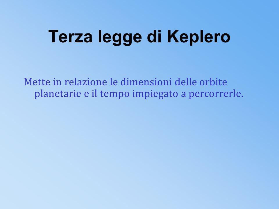 Seconda legge di Keplero Il raggio vettore che congiunge il centro del sole al centro dei pianeti descrive aree uguali in tempi uguali. la velocità di