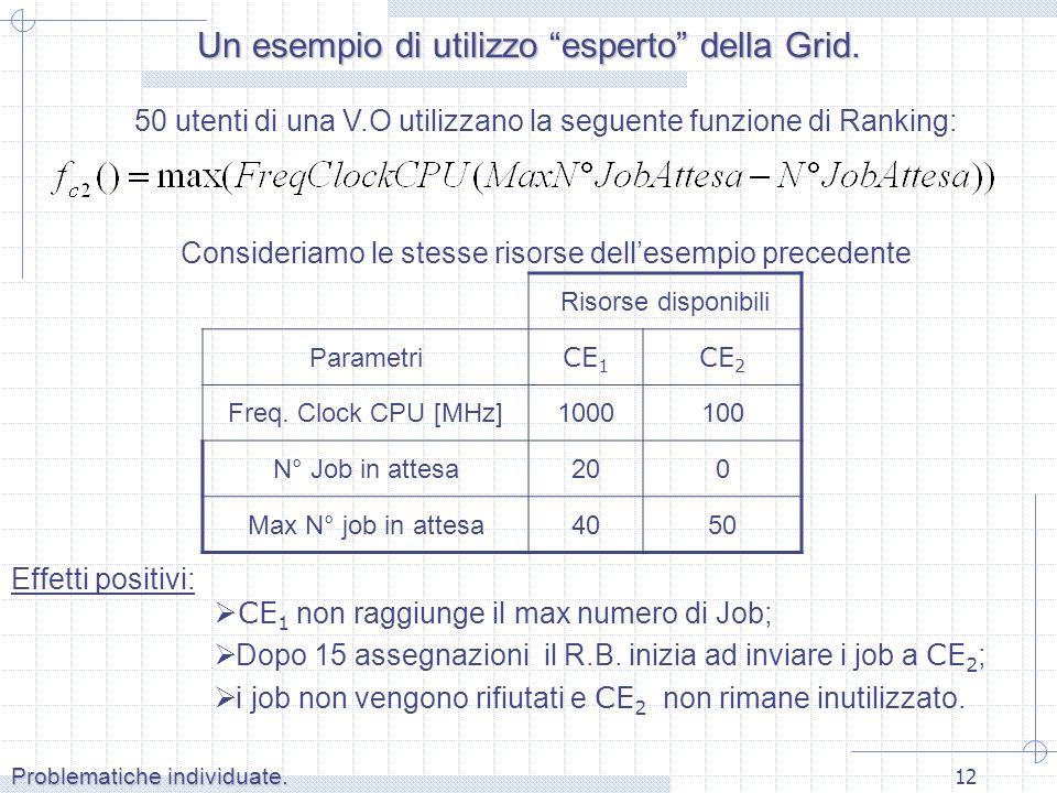 12 Problematiche individuate. Effetti positivi: CE 1 non raggiunge il max numero di Job; Dopo 15 assegnazioni il R.B. inizia ad inviare i job a CE 2 ;