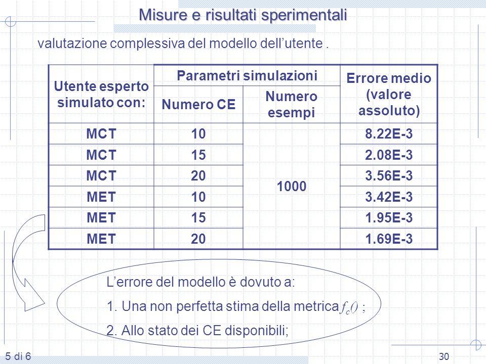 30 valutazione complessiva del modello dellutente. Utente esperto simulato con: Parametri simulazioni Errore medio (valore assoluto) Numero CE Numero
