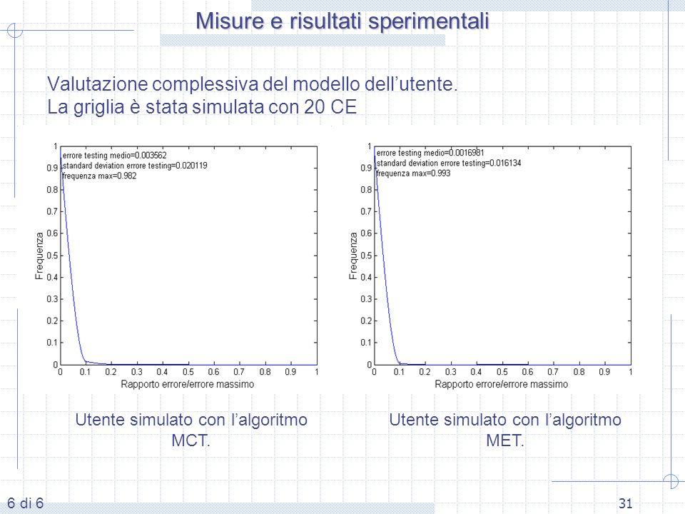 31 Valutazione complessiva del modello dellutente. La griglia è stata simulata con 20 CE Utente simulato con lalgoritmo MCT. Misure e risultati sperim