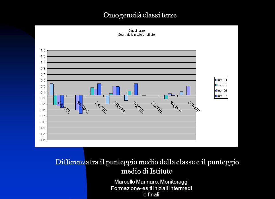Marcello Marinaro: Monitoraggi Formazione- esiti iniziali intermedi e finali Omogeneità classi terze Differenza tra il punteggio medio della classe e