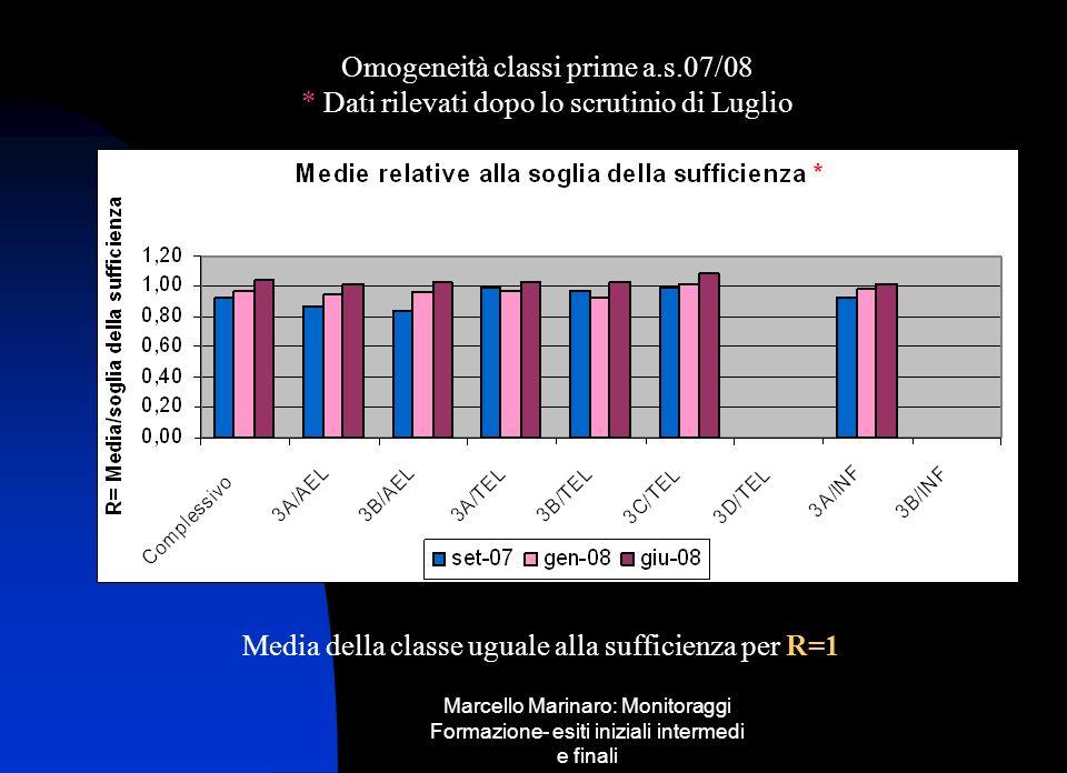 Marcello Marinaro: Monitoraggi Formazione- esiti iniziali intermedi e finali Omogeneità classi prime a.s.07/08 * Dati rilevati dopo lo scrutinio di Lu
