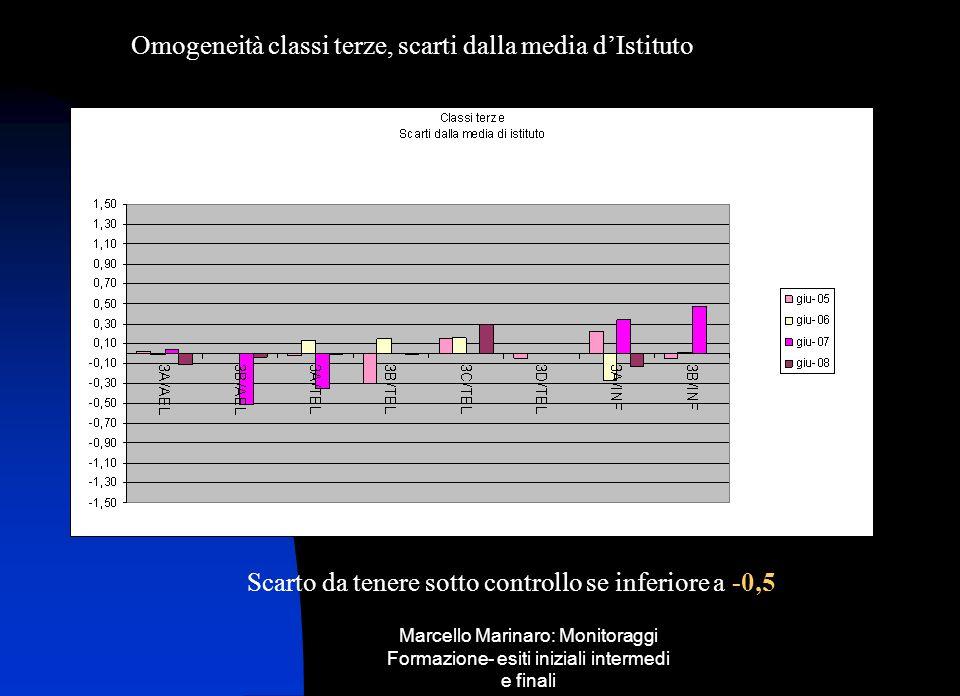 Marcello Marinaro: Monitoraggi Formazione- esiti iniziali intermedi e finali Omogeneità classi terze, scarti dalla media dIstituto Scarto da tenere so