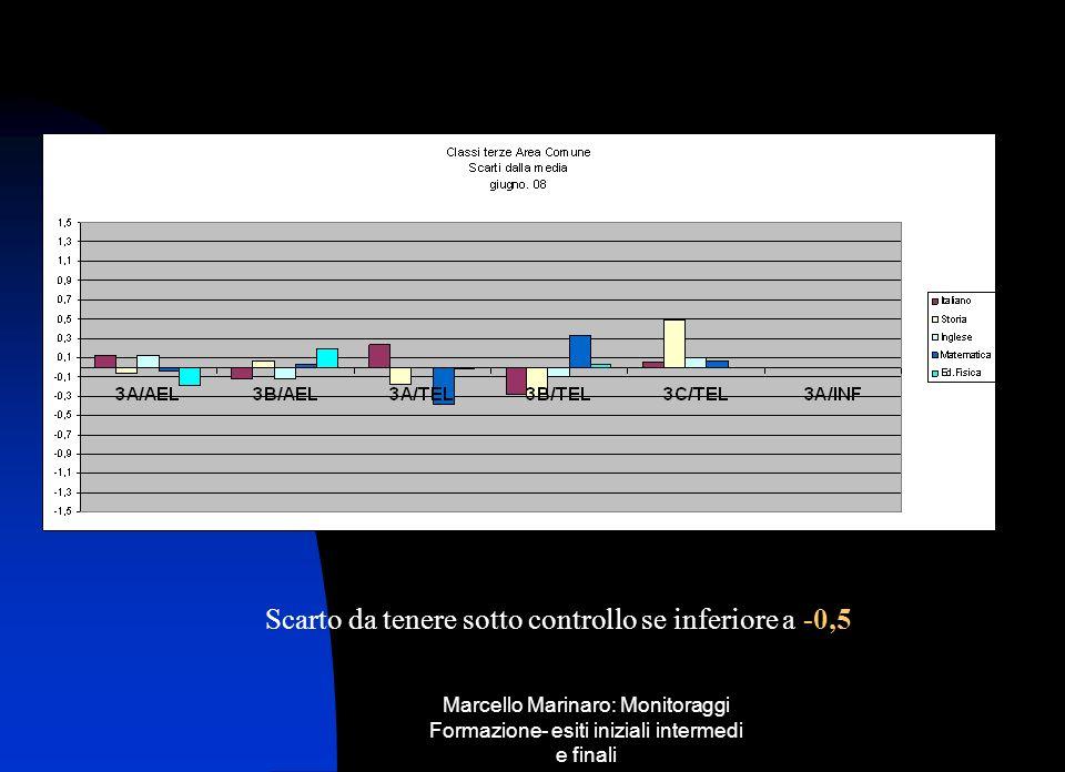 Marcello Marinaro: Monitoraggi Formazione- esiti iniziali intermedi e finali Scarto da tenere sotto controllo se inferiore a -0,5