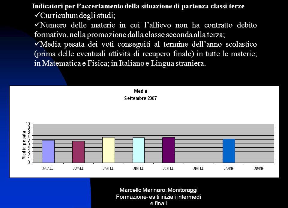 Marcello Marinaro: Monitoraggi Formazione- esiti iniziali intermedi e finali Omogeneità classi terze a.s.05/06 Media della classe uguale alla sufficienza per R=1