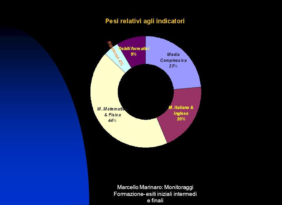 Marcello Marinaro: Monitoraggi Formazione- esiti iniziali intermedi e finali Analisi a.s.