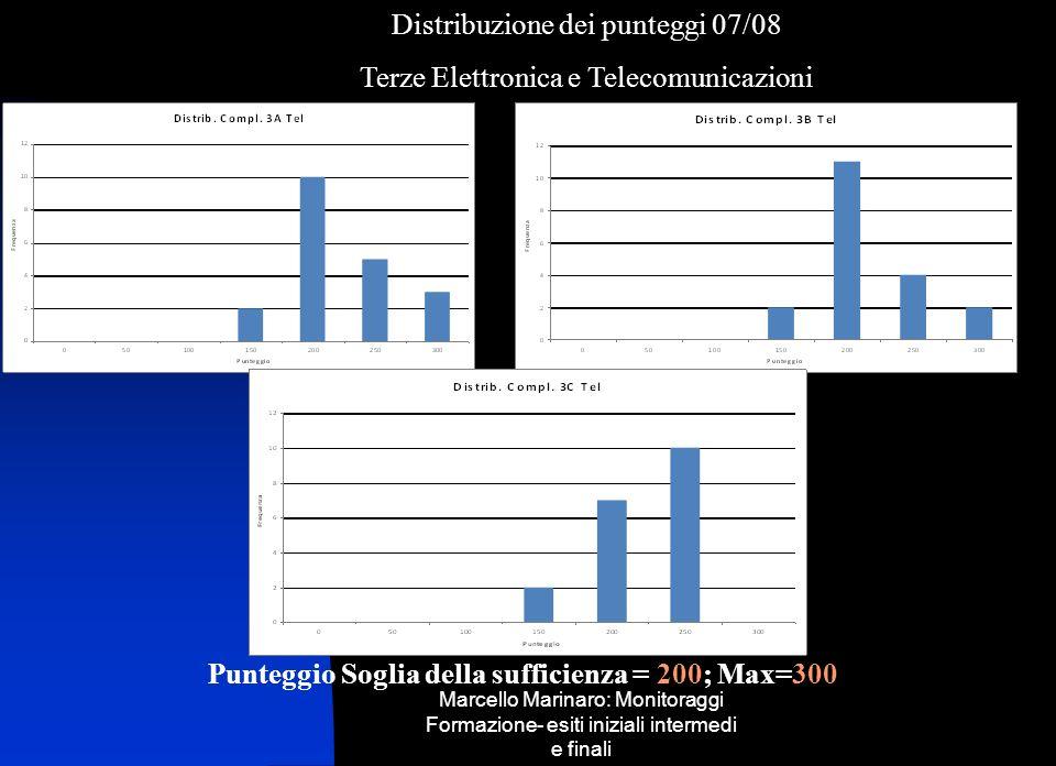 Marcello Marinaro: Monitoraggi Formazione- esiti iniziali intermedi e finali Omogeneità classi terze, scarti dalla media dIstituto Scarto da tenere sotto controllo se inferiore a -0,5