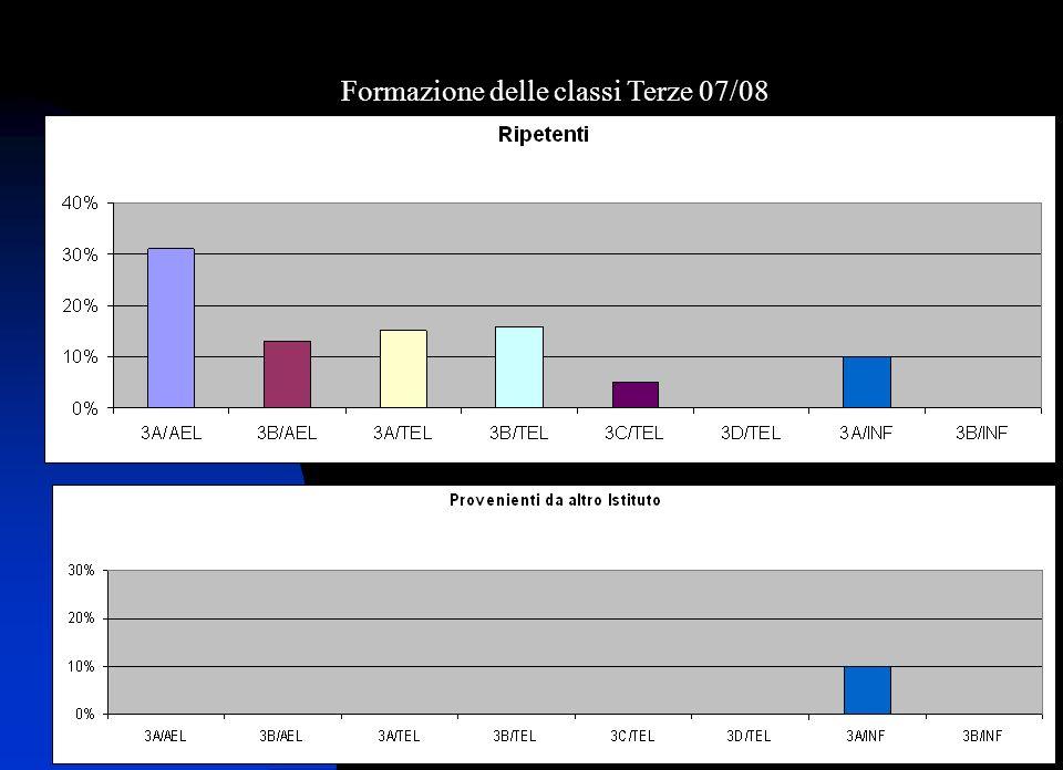 Marcello Marinaro: Monitoraggi Formazione- esiti iniziali intermedi e finali Formazione delle classi Terze 07/08