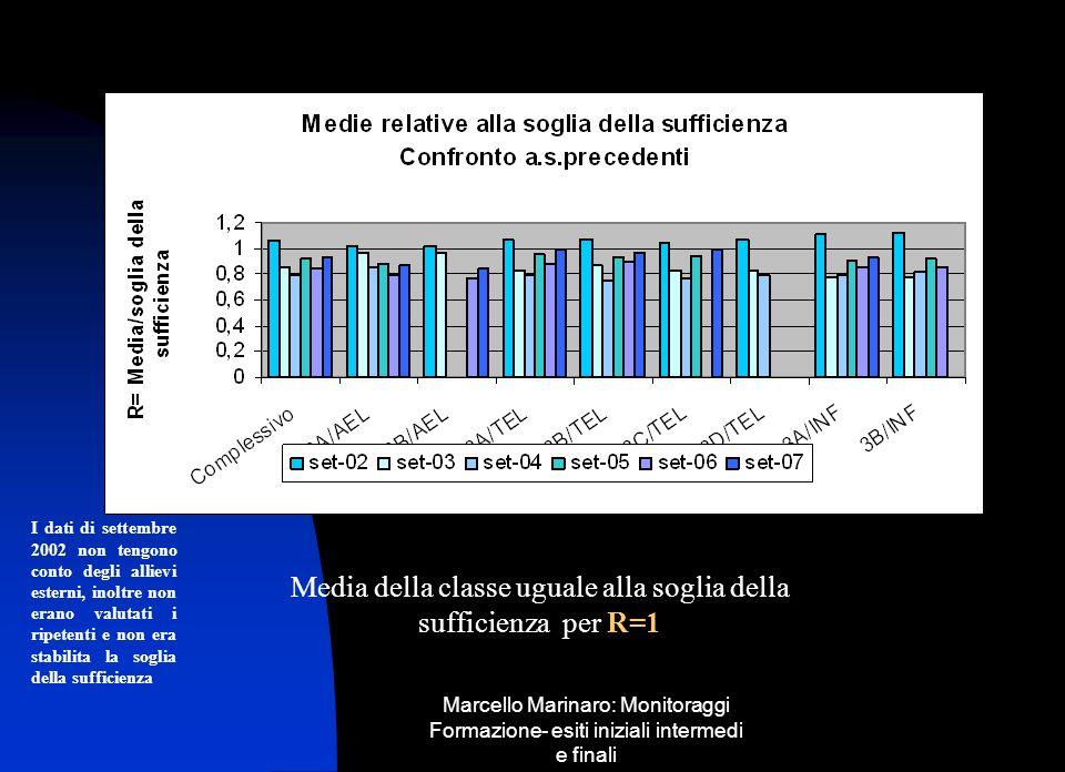 Marcello Marinaro: Monitoraggi Formazione- esiti iniziali intermedi e finali Media della classe uguale alla soglia della sufficienza per R=1 I dati di