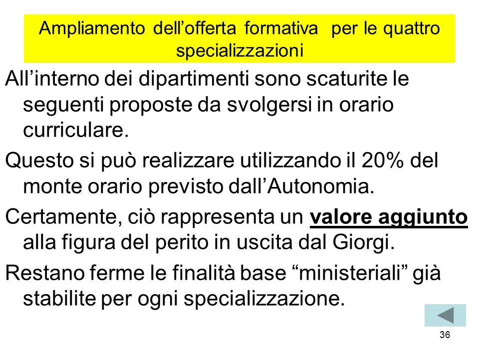 36 Ampliamento dellofferta formativa per le quattro specializzazioni Allinterno dei dipartimenti sono scaturite le seguenti proposte da svolgersi in o