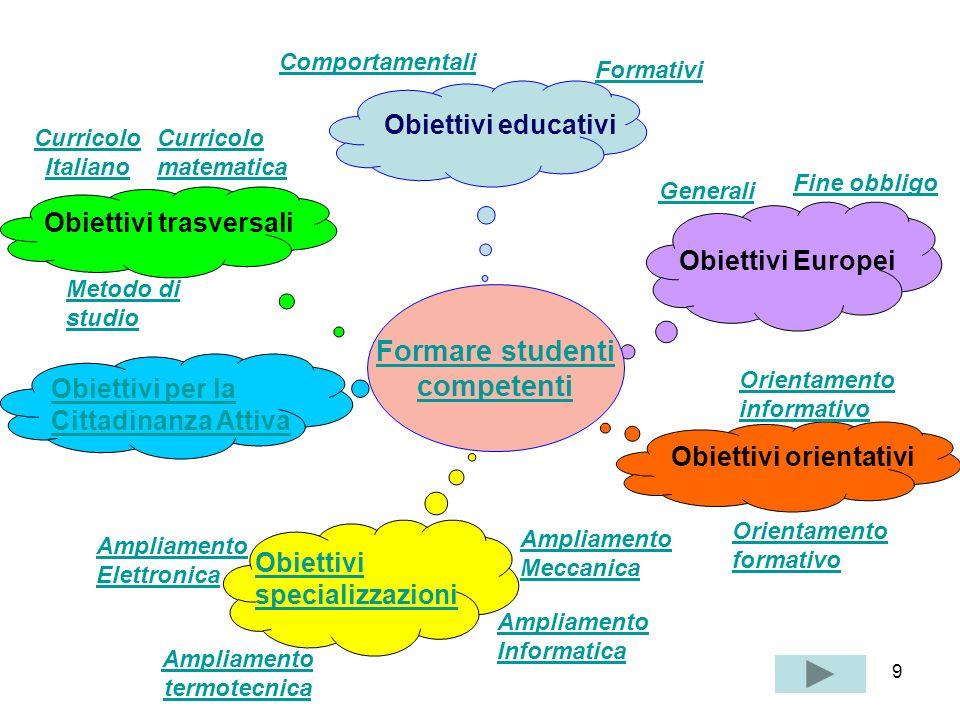 9 Formare studenti competenti Obiettivi educativi Comportamentali Formativi Obiettivi trasversali Curricolo Italiano Curricolo matematica Metodo di st