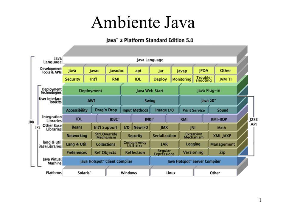 2 Compilatori Sorgente -> bytecode –portabile –completamente decompilabile –interpretato Sorgente -> eseguibile nativo –non portabile –non facilmente decompilabile –piu veloce di C e C++