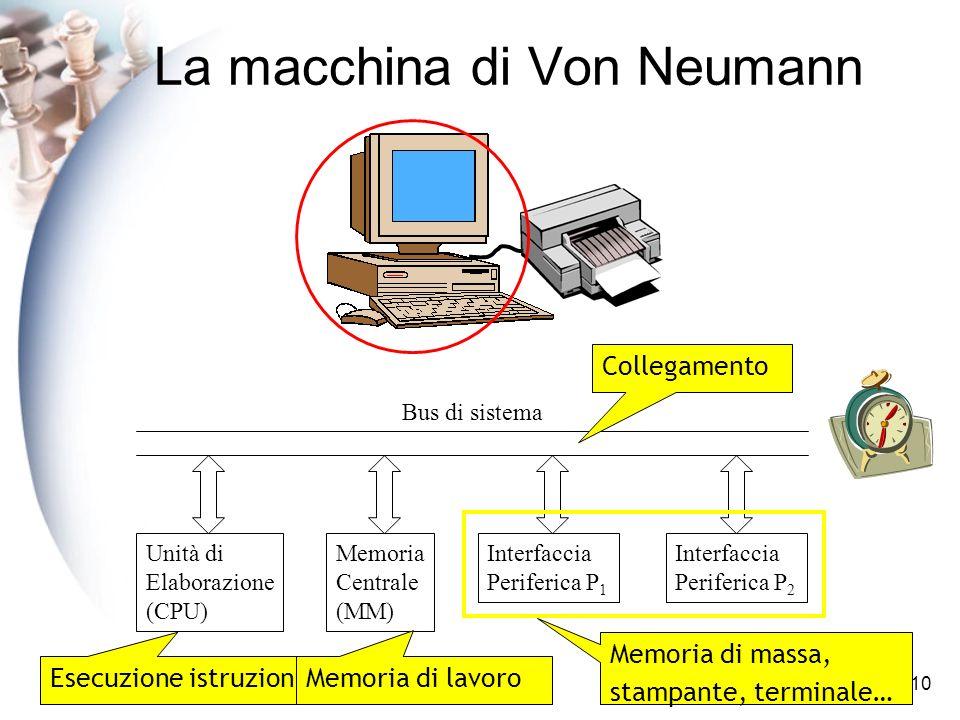 10 La macchina di Von Neumann Unità di Elaborazione (CPU) Memoria Centrale (MM) Interfaccia Periferica P 1 Interfaccia Periferica P 2 Bus di sistema Esecuzione istruzioni Memoria di lavoro Memoria di massa, stampante, terminale… Collegamento