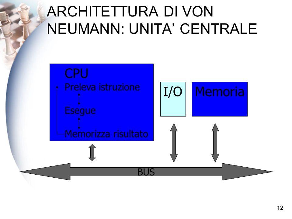 12 ARCHITETTURA DI VON NEUMANN: UNITA CENTRALE I/OMemoria CPU Preleva istruzione Esegue Memorizza risultato BUS