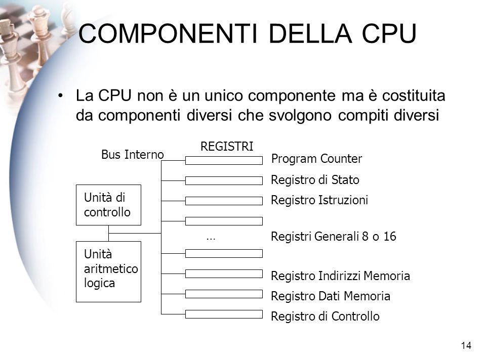 14 COMPONENTI DELLA CPU La CPU non è un unico componente ma è costituita da componenti diversi che svolgono compiti diversi Unità di controllo Unità a