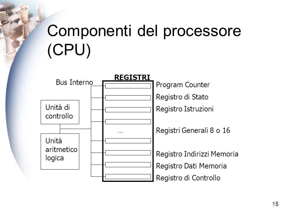 15 Componenti del processore (CPU) Unità di controllo Unità aritmetico logica Program Counter REGISTRI Registro di Stato Bus Interno Registro Istruzioni Registri Generali 8 o 16 … Registro Indirizzi Memoria Registro Dati Memoria Registro di Controllo