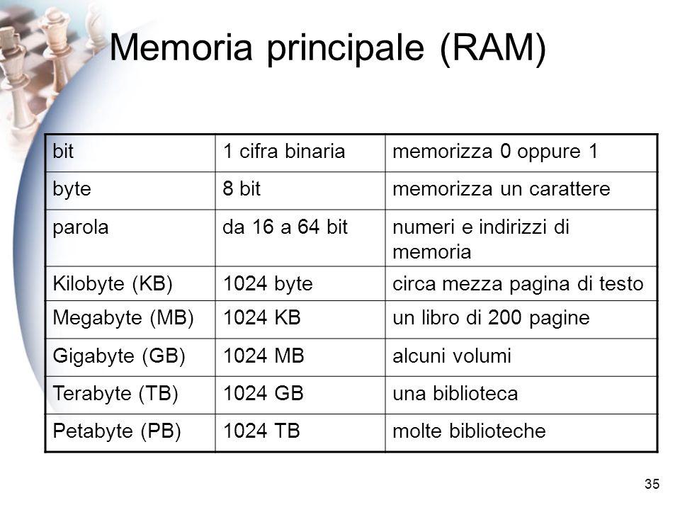 35 Memoria principale (RAM) bit1 cifra binariamemorizza 0 oppure 1 byte8 bitmemorizza un carattere parolada 16 a 64 bitnumeri e indirizzi di memoria Kilobyte (KB)1024 bytecirca mezza pagina di testo Megabyte (MB)1024 KBun libro di 200 pagine Gigabyte (GB)1024 MBalcuni volumi Terabyte (TB)1024 GBuna biblioteca Petabyte (PB)1024 TBmolte biblioteche