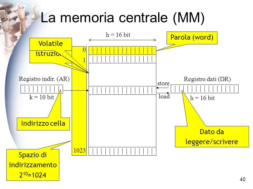 40 Parola (word) Spazio di indirizzamento 2 10 =1024 La memoria centrale (MM) Dati e istruzioni RAM e ROMVolatile Dato da leggere/scrivere Indirizzo cella
