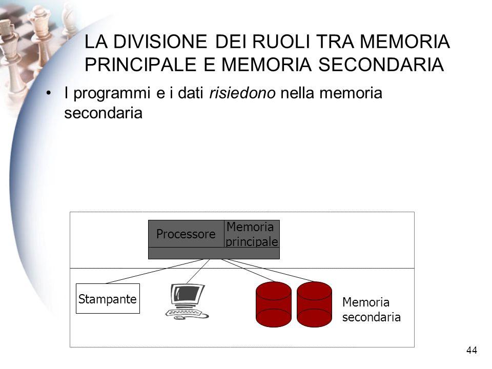 44 LA DIVISIONE DEI RUOLI TRA MEMORIA PRINCIPALE E MEMORIA SECONDARIA I programmi e i dati risiedono nella memoria secondaria Processore Stampante Mem