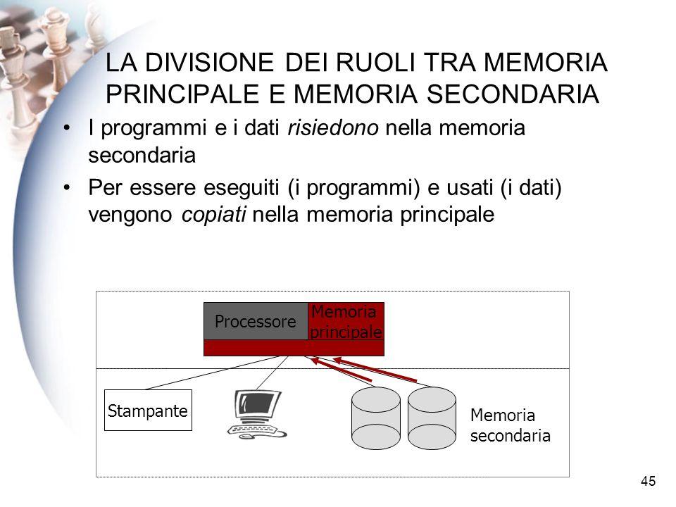 45 LA DIVISIONE DEI RUOLI TRA MEMORIA PRINCIPALE E MEMORIA SECONDARIA I programmi e i dati risiedono nella memoria secondaria Per essere eseguiti (i programmi) e usati (i dati) vengono copiati nella memoria principale Processore Stampante Memoria secondaria Memoria principale