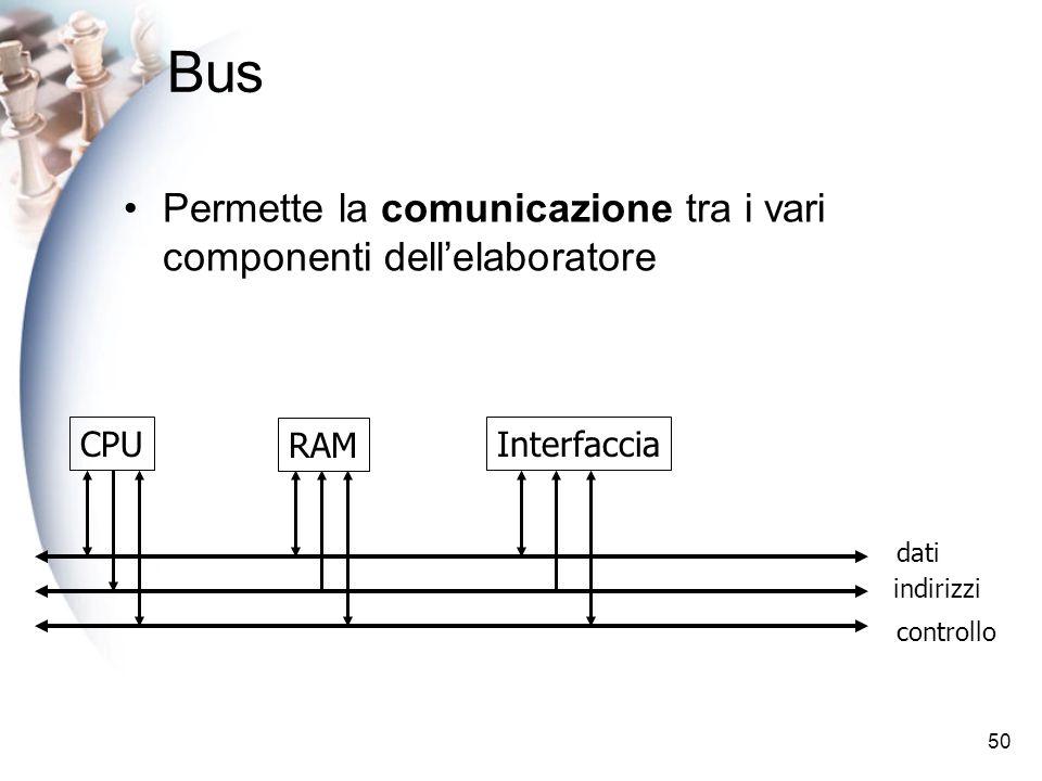 50 Bus Permette la comunicazione tra i vari componenti dellelaboratore CPU RAM Interfaccia dati indirizzi controllo