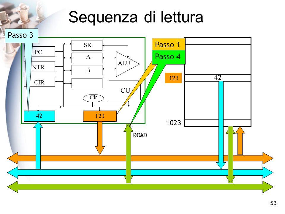 53 Sequenza di lettura CIR DR AR PC SR INTR A B CU Ck ALU 0 1023 12342 123 Passo 1 READ Passo 2 42 Passo 3 OK Passo 4