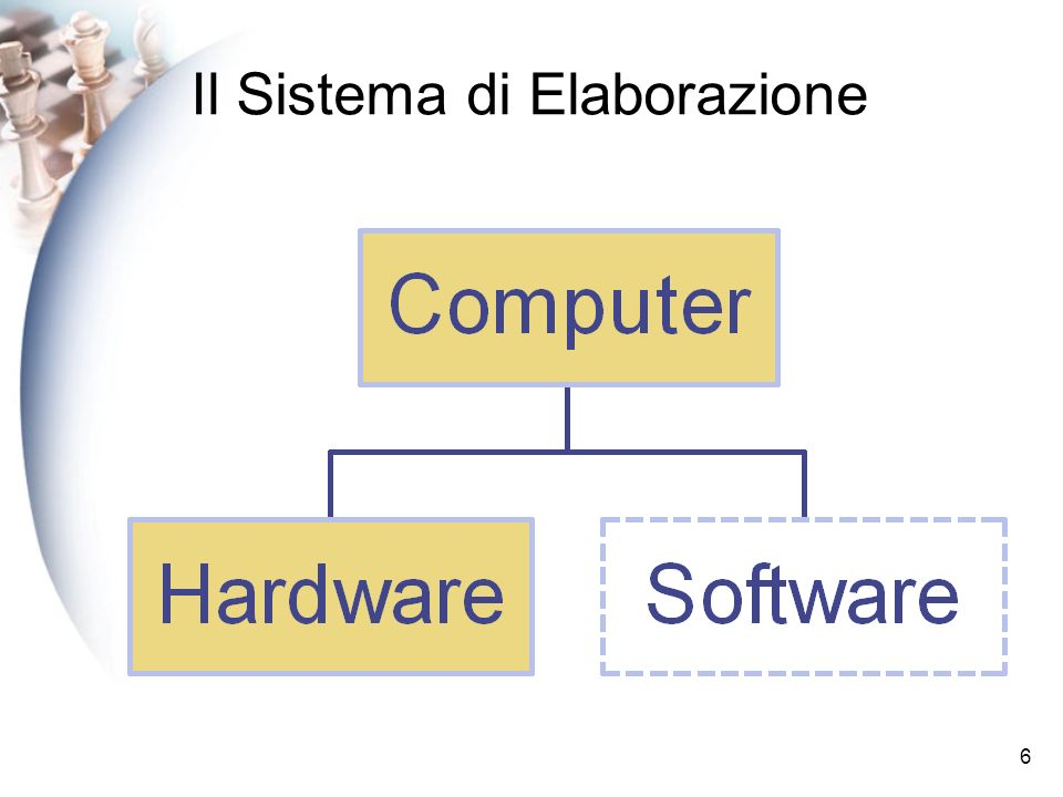 6 Il Sistema di Elaborazione