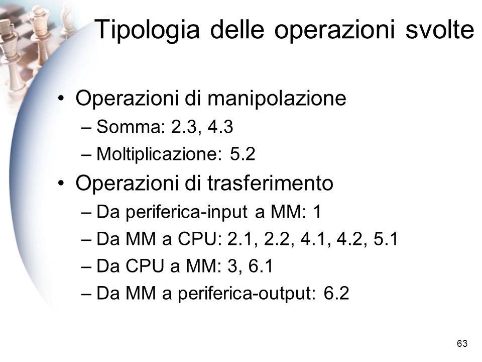 63 Tipologia delle operazioni svolte Operazioni di manipolazione –Somma: 2.3, 4.3 –Moltiplicazione: 5.2 Operazioni di trasferimento –Da periferica-input a MM: 1 –Da MM a CPU: 2.1, 2.2, 4.1, 4.2, 5.1 –Da CPU a MM: 3, 6.1 –Da MM a periferica-output: 6.2