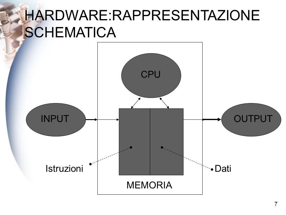 7 HARDWARE:RAPPRESENTAZIONE SCHEMATICA INPUTOUTPUT MEMORIA CPU IstruzioniDati