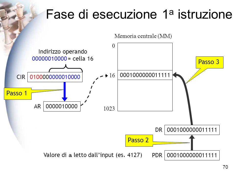 70 Fase di esecuzione 1 a istruzione AR Memoria centrale (MM) 0 DR 1023 0001000000011111 PDR 0100000000010000 CIR 16 Valore di a letto dallinput (es.