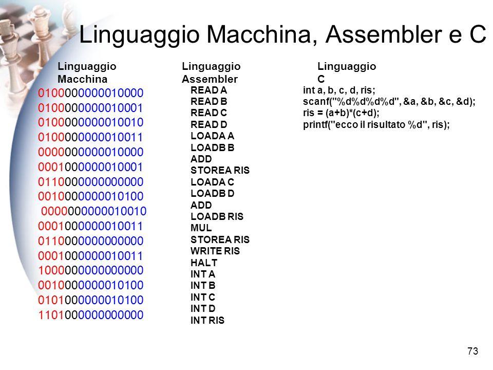 73 Linguaggio Macchina, Assembler e C READ A READ B READ C READ D LOADA A LOADB B ADD STOREA RIS LOADA C LOADB D ADD LOADB RIS MUL STOREA RIS WRITE RIS HALT INT A INT B INT C INT D INT RIS int a, b, c, d, ris; scanf( %d%d%d%d , &a, &b, &c, &d); ris = (a+b)*(c+d); printf( ecco il risultato %d , ris); 0100000000010000 0100000000010001 0100000000010010 0100000000010011 0000000000010000 0001000000010001 0110000000000000 0010000000010100 0000000000010010 0001000000010011 0110000000000000 0001000000010011 1000000000000000 0010000000010100 0101000000010100 1101000000000000 Linguaggio Macchina Linguaggio Assembler Linguaggio C