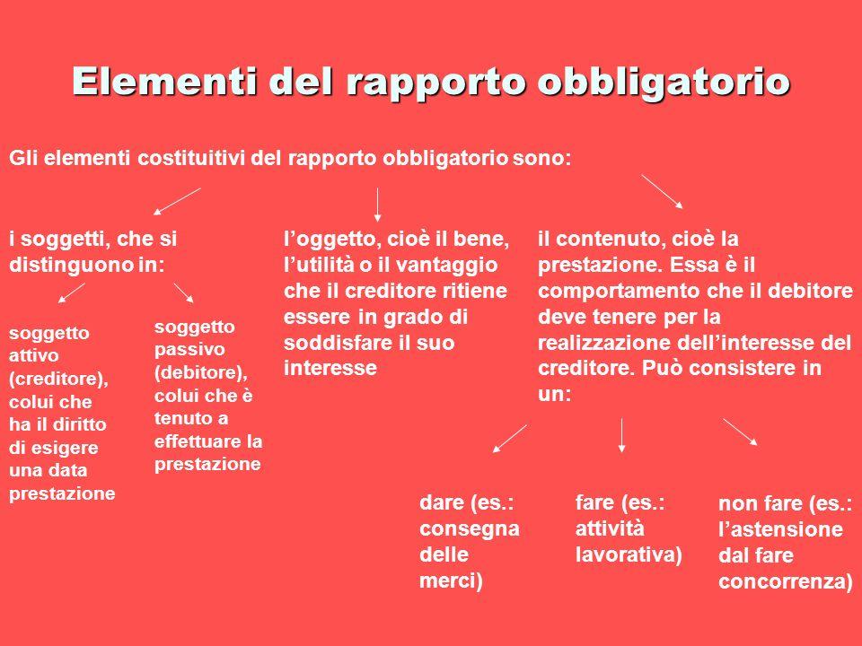 Elementi del rapporto obbligatorio Gli elementi costituitivi del rapporto obbligatorio sono: i soggetti, che si distinguono in: il contenuto, cioè la