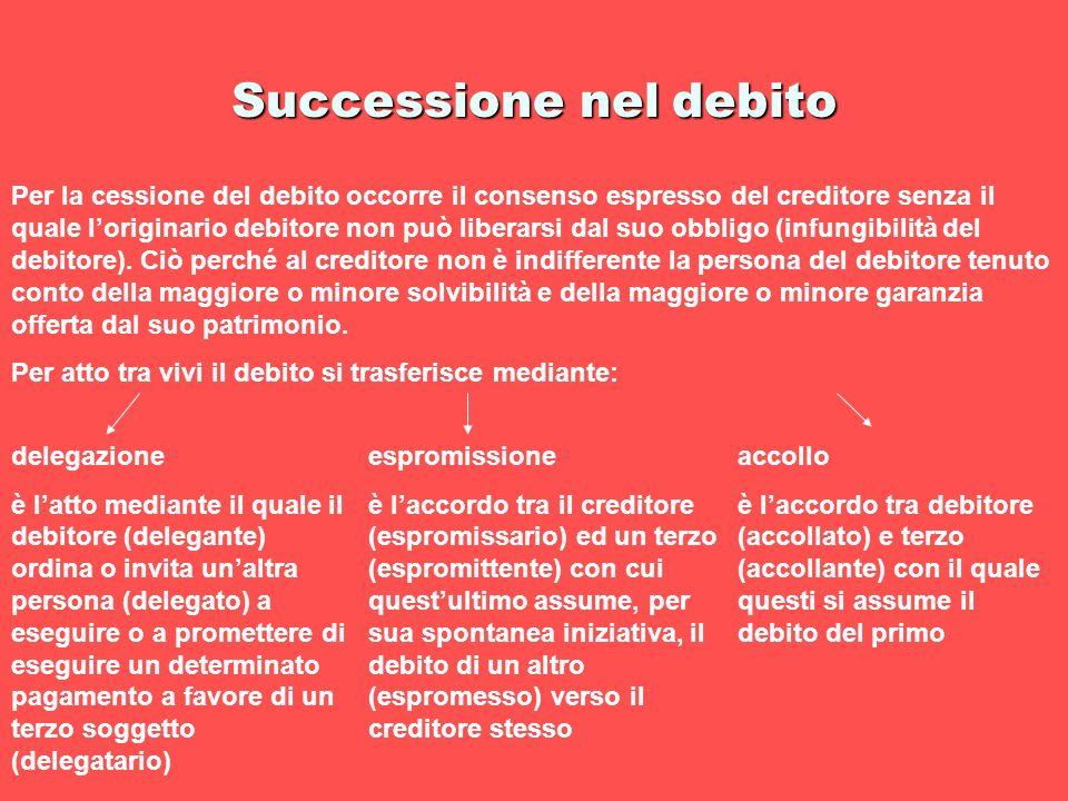 Successione nel debito Per la cessione del debito occorre il consenso espresso del creditore senza il quale loriginario debitore non può liberarsi dal