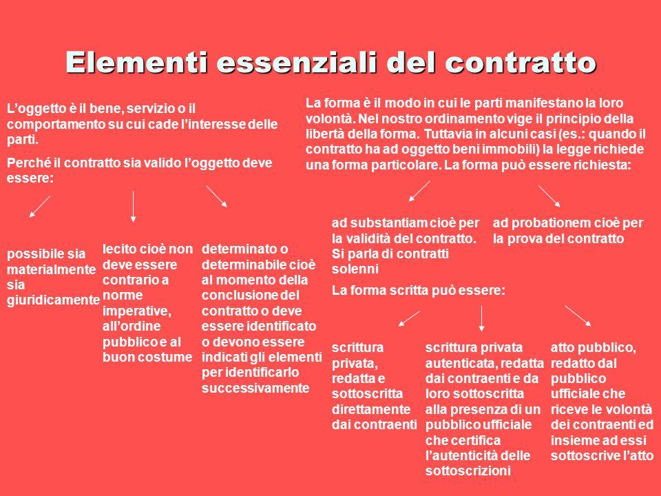 Elementi essenziali del contratto Loggetto è il bene, servizio o il comportamento su cui cade linteresse delle parti. Perché il contratto sia valido l