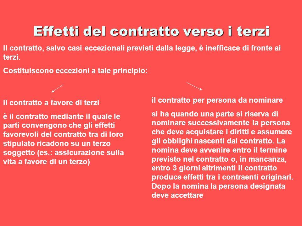 Effetti del contratto verso i terzi Il contratto, salvo casi eccezionali previsti dalla legge, è inefficace di fronte ai terzi. Costituiscono eccezion